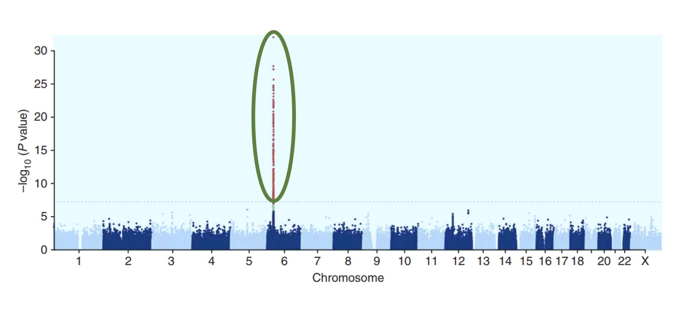 Conventional univariate Methodology generating single peak